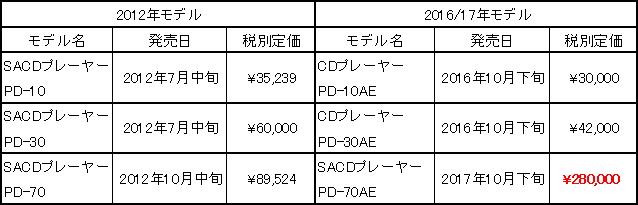Pioneer New SACDプレーヤー今月下旬発売